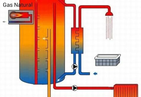 Calderas gas natural andr s amadi n - Calderas gas natural ...