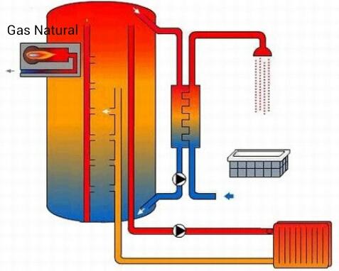 Ahorra de por vida cambiando a calderas gas natural